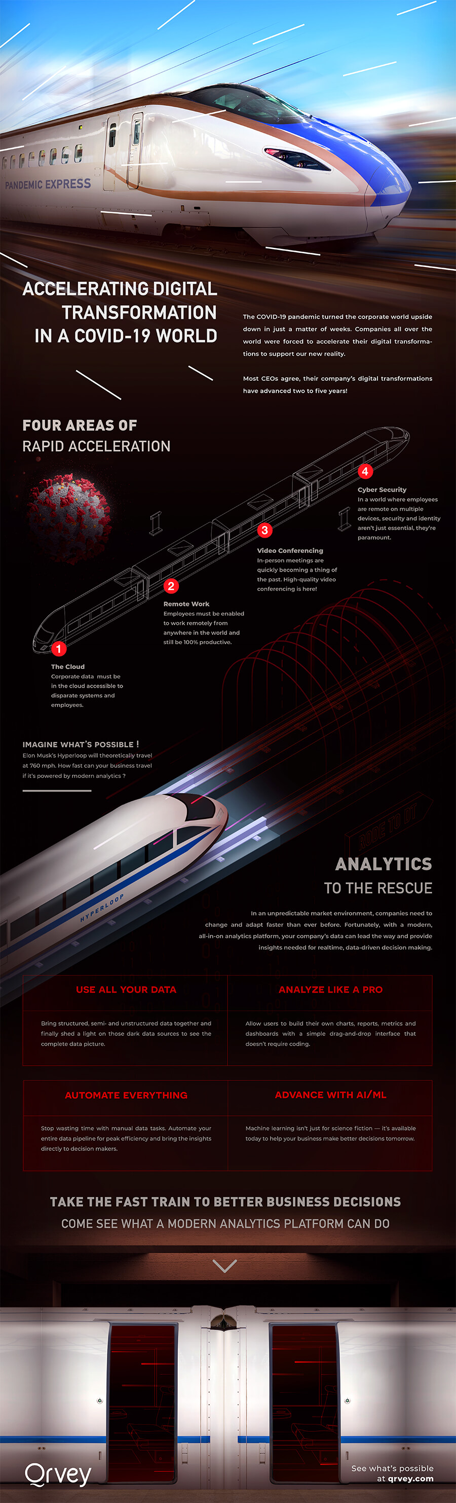 Infographic: Accelerating Digital Transformation