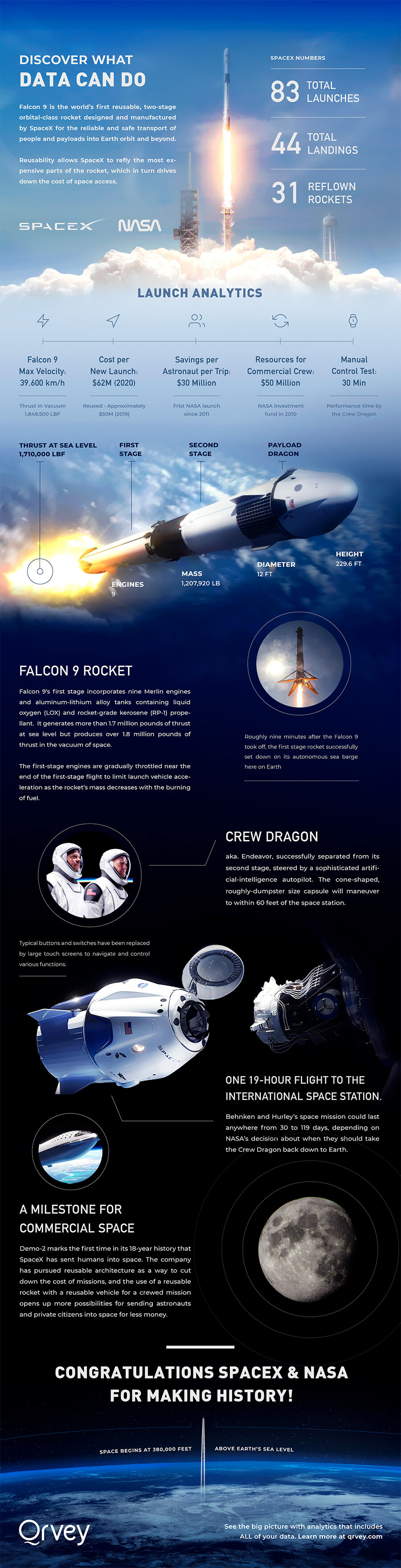 Infographic: Celebrating SpaceX and NASA