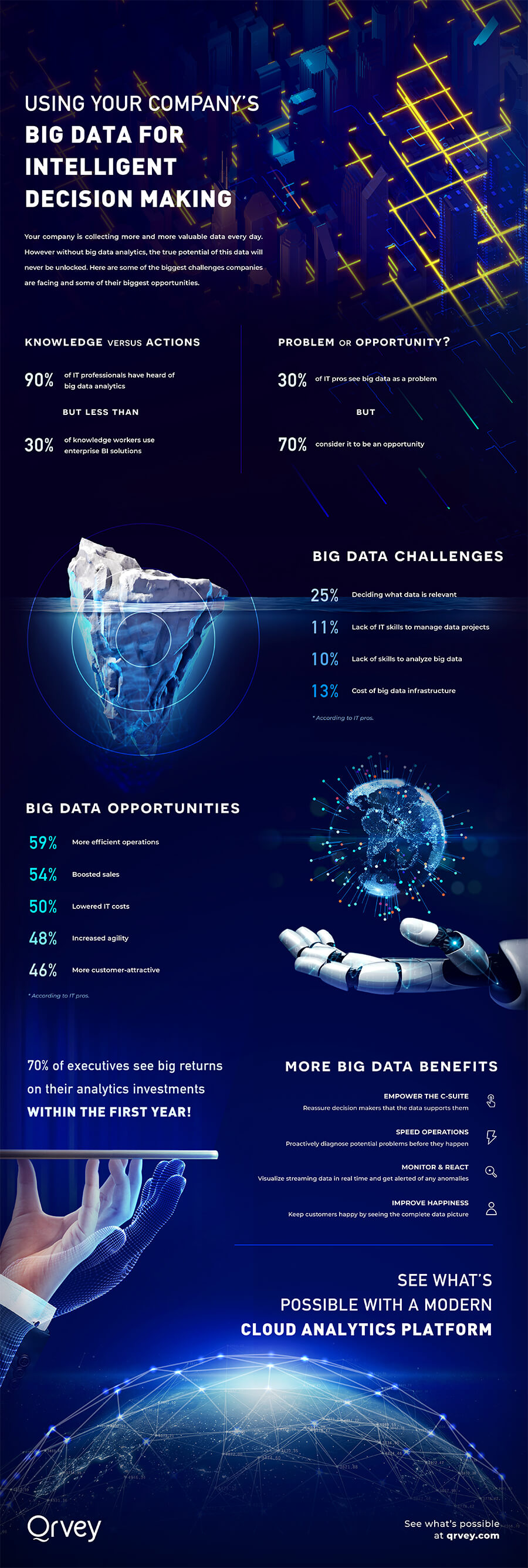 Infographic: Use Big Data For Intelligent Decision Making