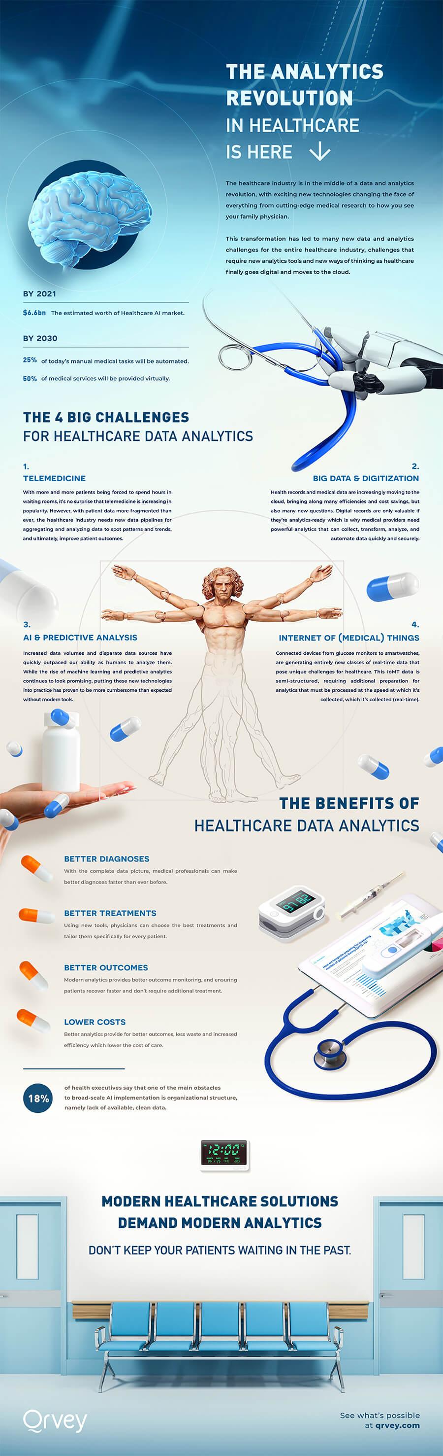 Infographic: Healthcare Analytics Revolution