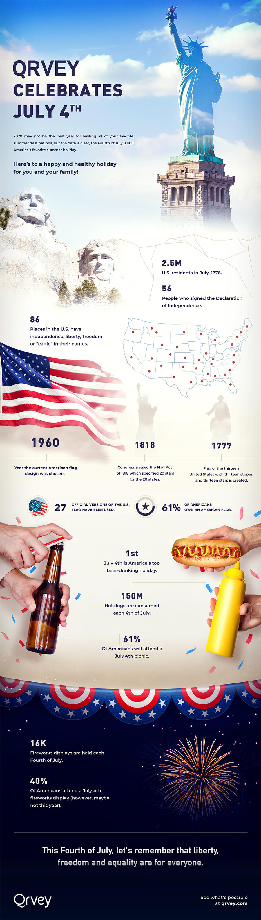 Infographic: Celebrating July 4th