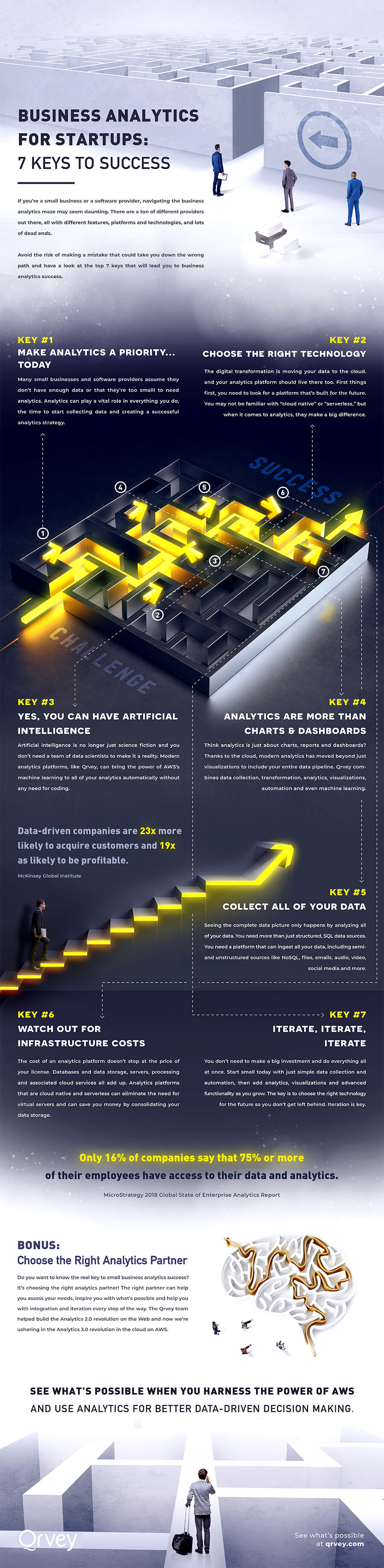 Infographic: Analytics For Startups - 7 Keys To Success Infographic