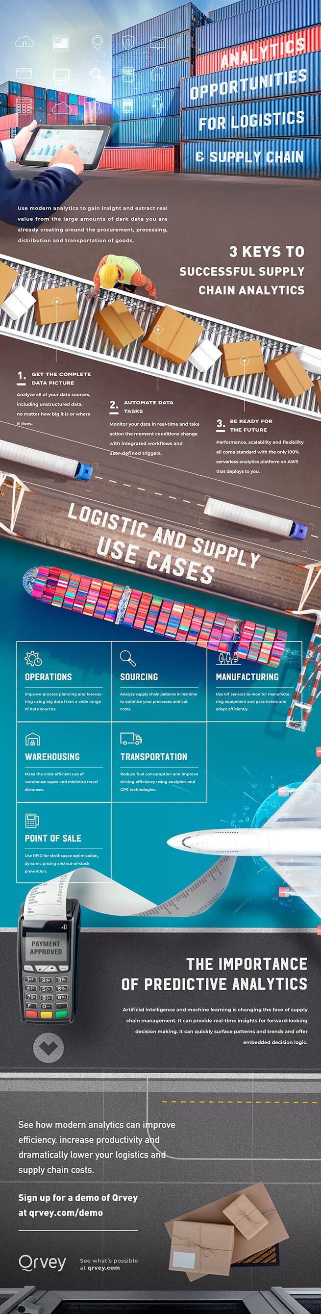Infographic: Logistics and Supply Chain Analytics